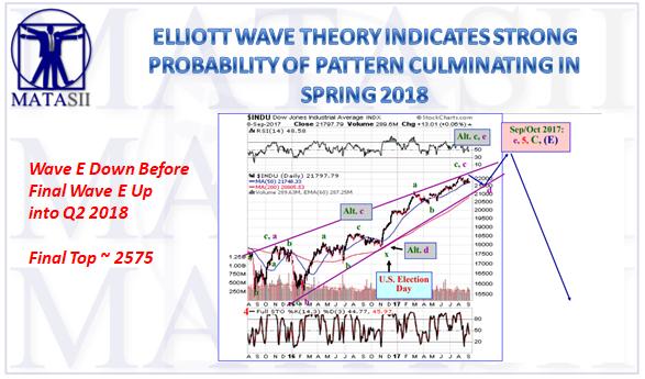 09-11-17-MATA-PIVOTS-Elliott Wave-September-1
