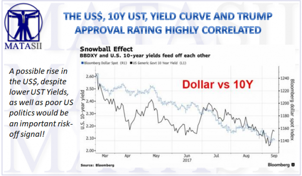 09-12-17-MATA-KEY CHARTS-USD, UST, Yield Curve and Trump Approval-1