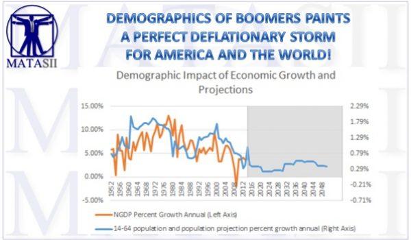 09-19-17-GLOBAL RISK - SIGNALS-Economic-Financial-Baby Boomer Demographics-Perfect Storm