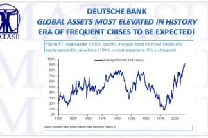 09-19-17-GLOBAL RISK - SIGNALS-Economic-Financial-DB Warns
