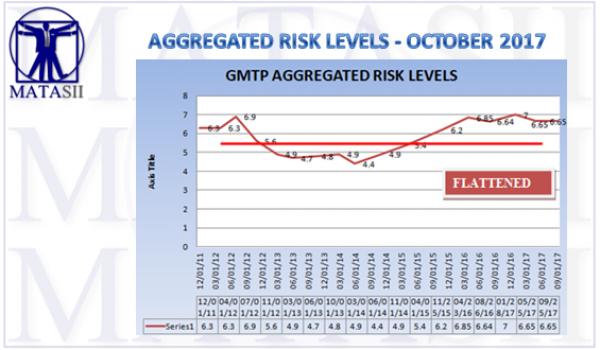 09-22-17-MACRO-GLOBAL RISK-LEVELS-Aggregated Levels-1