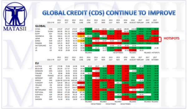 09-22-17-MACRO-GLOBAL RISK-LEVELS-CDS-1B