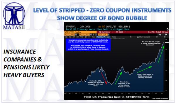 09-22-17-MACRO-TP-BOND BUBBLE-Stripped-Zero Coupon Treasury Securities-1