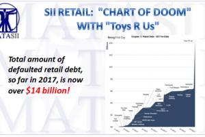 10-01-17-SII-RETAIL- Chart of Doom - Retail Bankruptcies-1