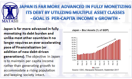 JAPAN IS FAR MORE ADVANCED IN FULLY MONETIZING ITS DEBT BY