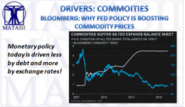 10-09-17-MATA-DRIVERS-COMMODITIES-Fed Policy Producing Support