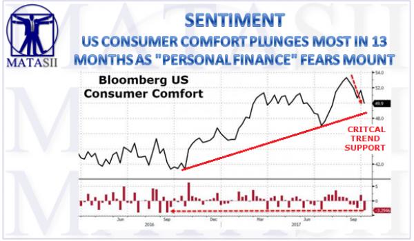 10-09-17-MATA-SENTIMENT-Consumer Comfort-1