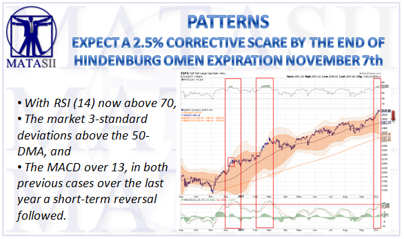 EXPECT A 2.5% CORRECTIVE SCARE BY THE END OF HINDENBURG ...