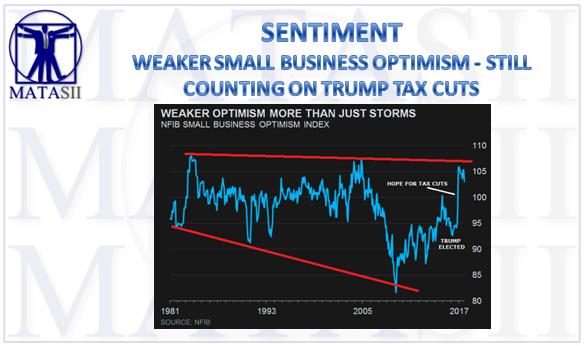 10-11-17-MATA-SENTIMENT - Small Business Optimism-1