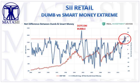 10-11-17-MATA-SENTIMENT - Smart v Dumb Money Metric-1