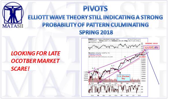 10-16-17-MATA-PIVOTS-ELLIOT WAVE -OCTOBER 2017-1