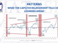 10-20-17-MATA-PATTERNS-CAPE-VIX RATIO-1