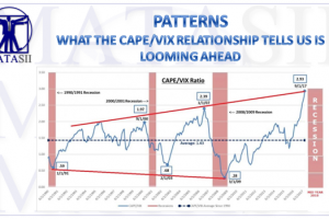 10-20-17-MATA-PATTERNS-CAPE-VIX RATIO-1