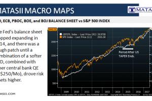 10-31-17-MACRO MAPS - Central Bank Balance Sheets Holding Markets Captive-1