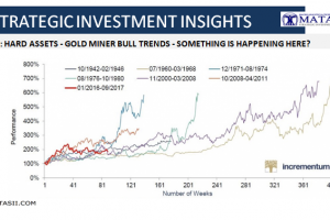 10-31-17-SII-HARD ASSETS- Gold Miner Bull Trends Since 1942-1