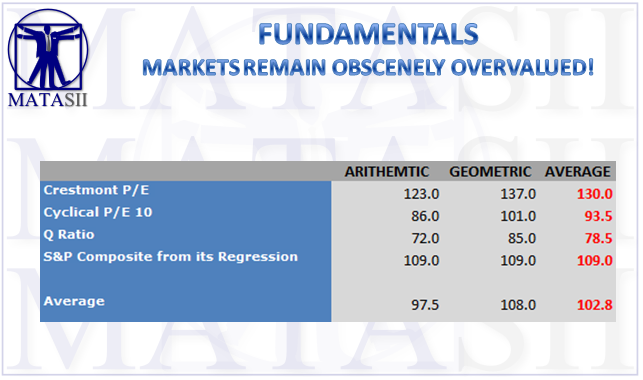 11-09-17-MATA-FUNDAMENTALS--Markets Obscenely Overvalued-1