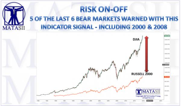 11-10-17-MATA-RISK-DJIA-v-RUSSELL 2000-1