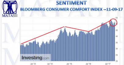 11-10-17-MATA-SENTIMENT-Bloomberg Consumer Comfort Index-1