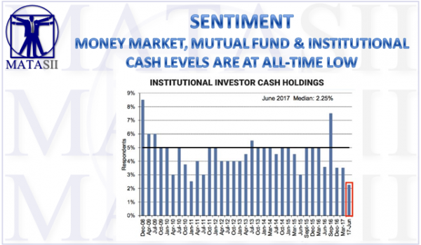 11-10-17-MATA-SENTIMENT-Cash at All-Time Lows-1