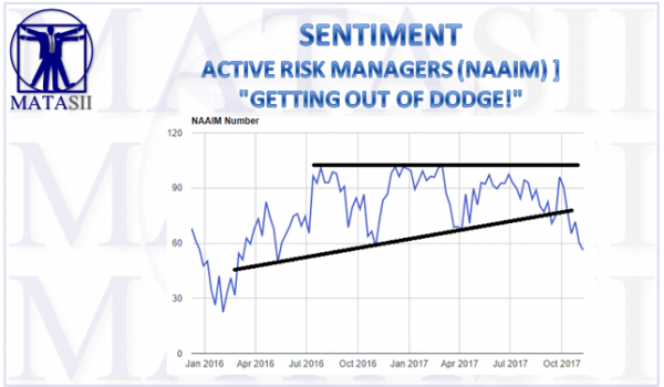 11-10-17-MATA-SENTIMENT-NAAIM-Active Risk Managers Exiting-1