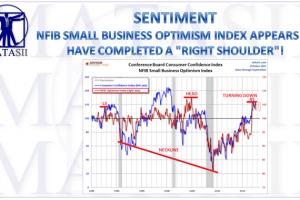 11-10-17-MATA-SENTIMENT-NFIB SMALL BUSINESS OPTIMISM INDEX-1