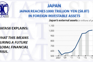 11-17-17-MACRO-REGIONAL-JAPAN-1000 Trillion YEN in Foreign Investable Assets-1