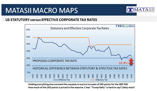 12-04-17-MACRO MAPS - US Corporate Statutory v Effective Tax Rate-1b