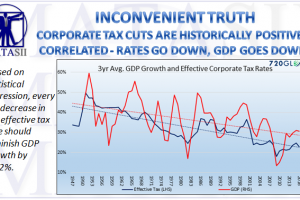 12-04-17-MACRO-US-FISCAL-Tax Cuts & GDP Growth Are Positively Correlated-1