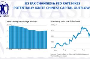 12-11-17-MACRO-MACRO-MONETARY-Chinese Reaction to US Policy-1
