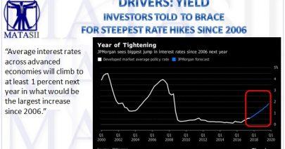 12-11-17-MATA-DRIVERS-YIELD-Rising Rates-1