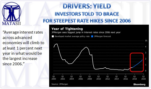 12-11-17-MATA-DRIVERS-YIELD-Rising Rates-1