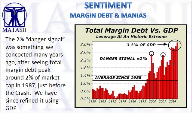 12-11-17-MATA-SENTIMENT-Total Margin Debt v GDP-1