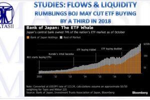 12-11-17-MATA-STUDIES-LIQUIDITY-FLOWS-Japan May Cut 2018 ETF Buying By third-1