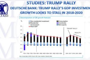12-11-17-MATA-STUDIES-Trump Rally To Slow in 2018-2020-1