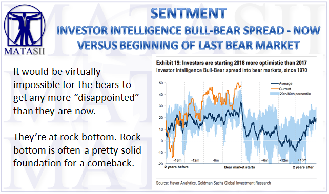 12-13-17-MATA-SENTIMENT-Investors Intelligence - Bull-Bear Spread-1