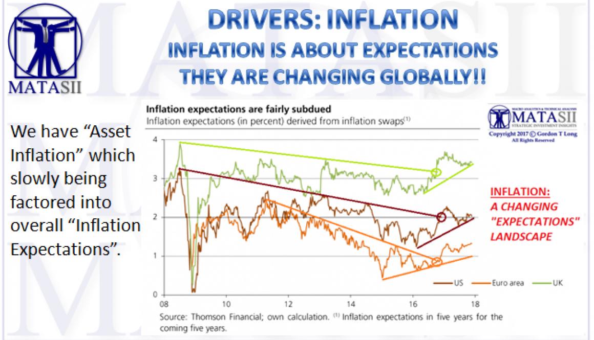 12-14-17-MATA-DRIVERS-INFLATION-Polleit- Inflation Expectations- Asset Inflation-2