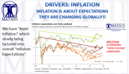 12-14-17-MATA-DRIVERS-INFLATION-Polleit- Inflation Expectations- Asset Inflation-2