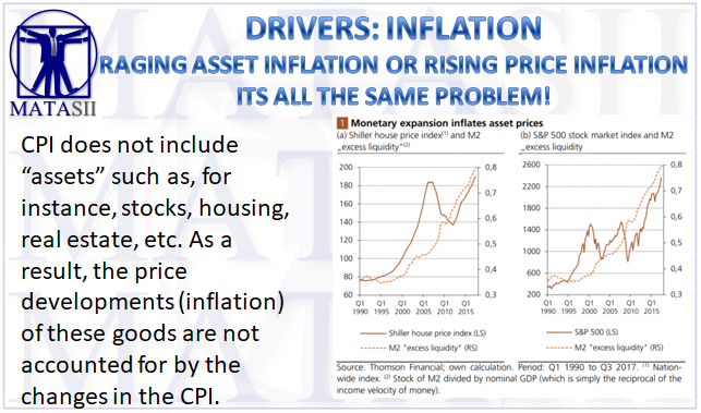 12-14-17-MATA-DRIVERS-INFLATION-Thorstein Polleit - Asset Inflation-1