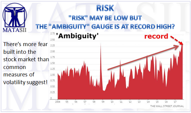 12-14-17-MATA-RISK-Ambiguity Gauge at Record Highs-1