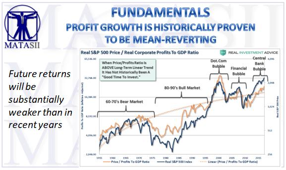 12-15-17-MATA-FUNDAMENTALS-Mean-Reverting Profit Growth-1