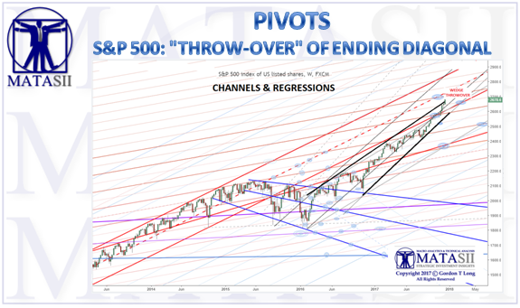 12-15-17-MATA-PIVOTS-CHANNELS and REGRESSIONS-December 2017-1