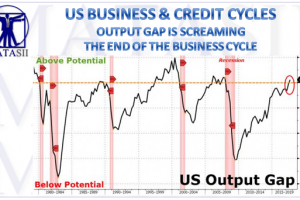 12-18-17-MACRO-US-BUSINESS and CREDIT CYCLES - Output Gap Above Potential-1