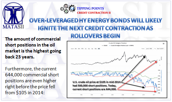 Over Leveraged Hy Energy Bonds Will Likely Ignite The Next Credit Contraction As Rollovers Begin