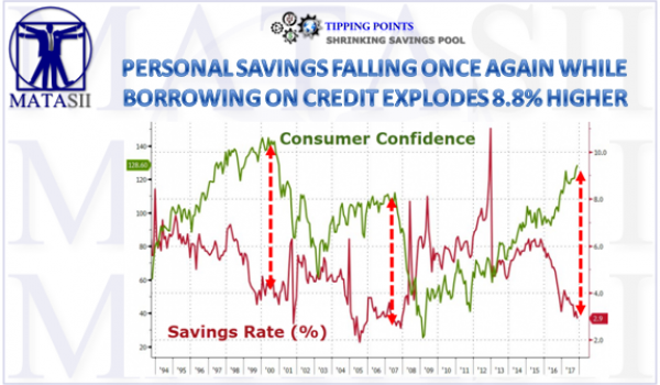 01-12-18-TP-SHRINKING SAVINGS POOL- Personal Savings Falling Again-1