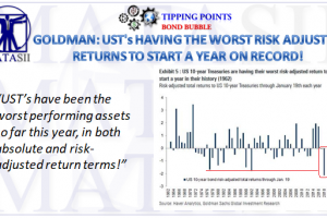 01-23-18-TP-BOND BUBBLE-Worst UST Start of the Year on Record-1