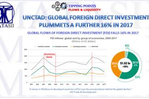 01-26-18-TP-FLOWS-Global FDI Falls 16 Percent in 2017-1B