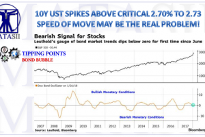 02-01-18-TP-BOND BUBBLE-10Y UST spikes to 2.73 - 1