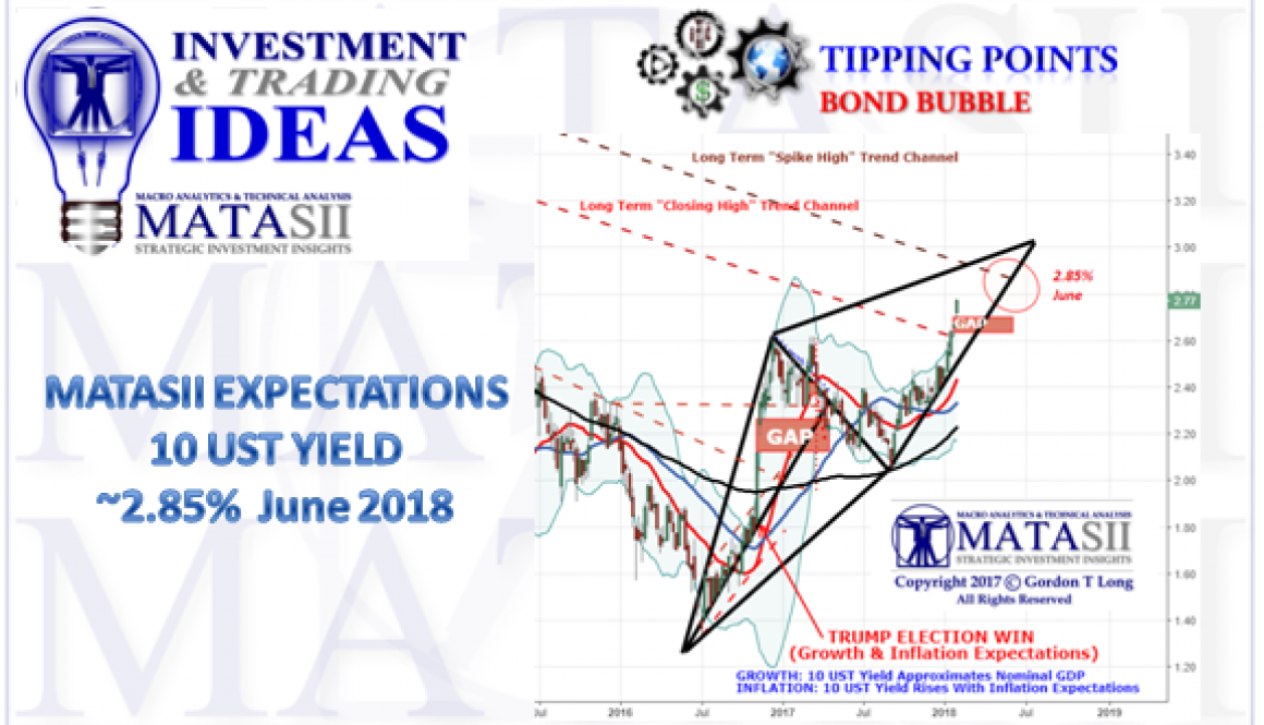 02-02-18-MATA-DRIVERS-YIELD-10Y UST-1