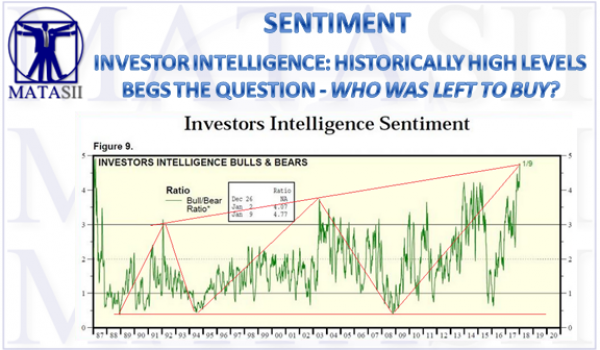 02-08-18-MATA-SENTIMENT-Investors Intelligence - Bulls versus Bears-1