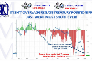 02-10-18-MATA-RISK-Aggregatge Treasury Positioning Most SHort Ever-1